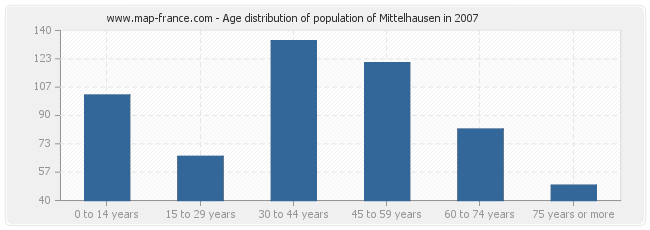 Age distribution of population of Mittelhausen in 2007