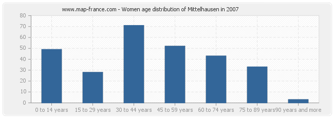 Women age distribution of Mittelhausen in 2007