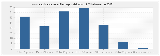 Men age distribution of Mittelhausen in 2007
