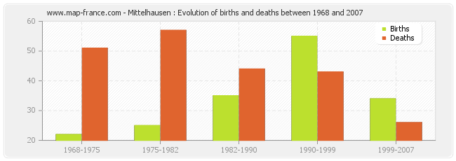 Mittelhausen : Evolution of births and deaths between 1968 and 2007