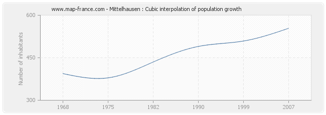 Mittelhausen : Cubic interpolation of population growth