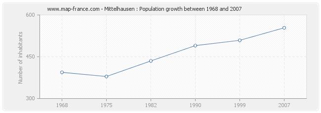 Population Mittelhausen