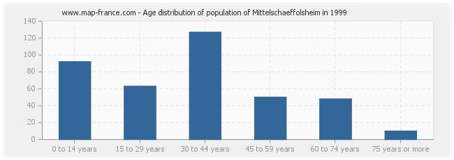 Age distribution of population of Mittelschaeffolsheim in 1999