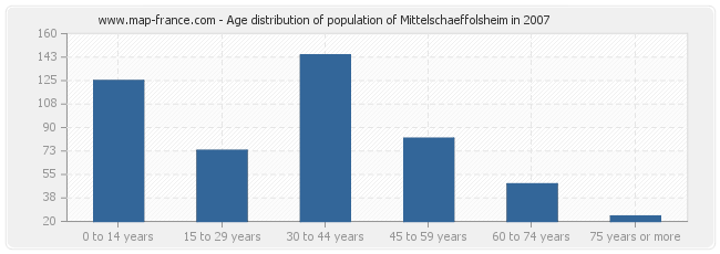 Age distribution of population of Mittelschaeffolsheim in 2007