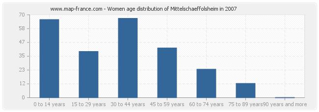Women age distribution of Mittelschaeffolsheim in 2007