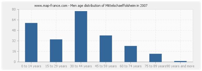 Men age distribution of Mittelschaeffolsheim in 2007