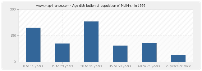 Age distribution of population of Mollkirch in 1999