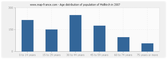 Age distribution of population of Mollkirch in 2007