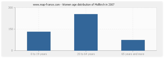 Women age distribution of Mollkirch in 2007