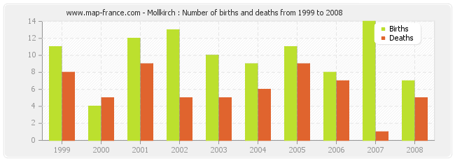 Mollkirch : Number of births and deaths from 1999 to 2008