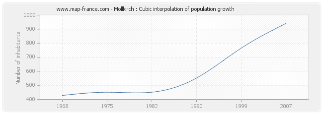 Mollkirch : Cubic interpolation of population growth