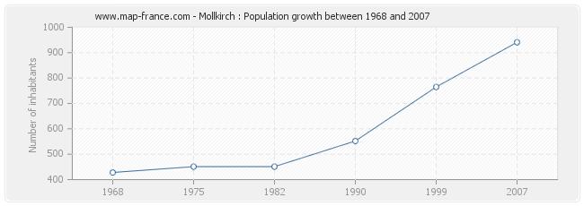 Population Mollkirch