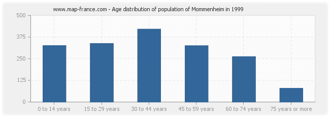 Age distribution of population of Mommenheim in 1999