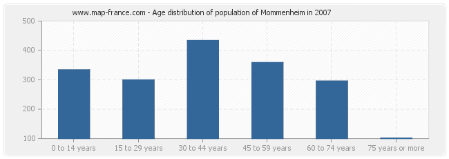 Age distribution of population of Mommenheim in 2007