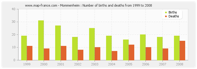Mommenheim : Number of births and deaths from 1999 to 2008
