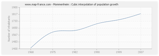 Mommenheim : Cubic interpolation of population growth