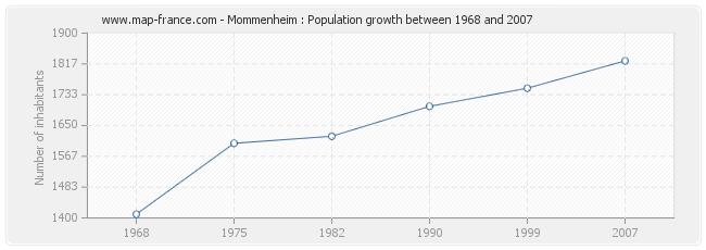 Population Mommenheim