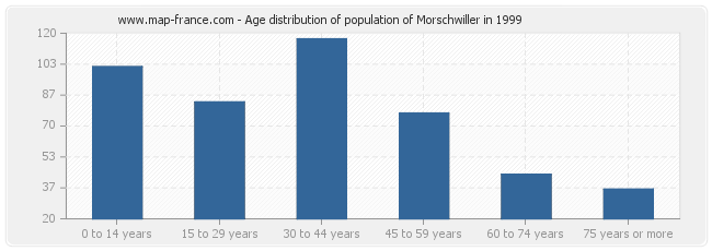 Age distribution of population of Morschwiller in 1999