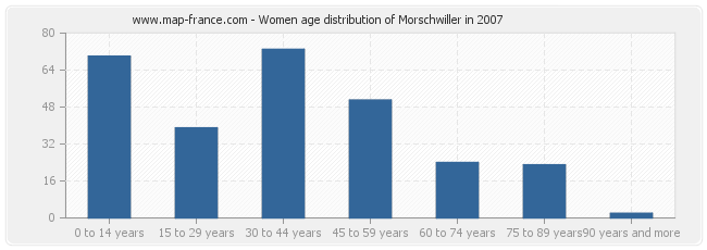 Women age distribution of Morschwiller in 2007