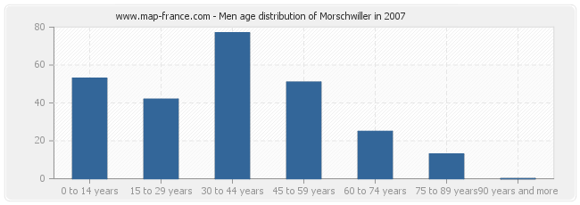 Men age distribution of Morschwiller in 2007
