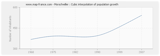 Morschwiller : Cubic interpolation of population growth