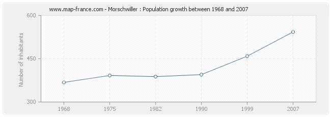 Population Morschwiller