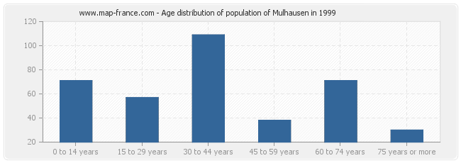 Age distribution of population of Mulhausen in 1999