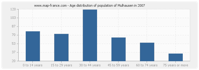 Age distribution of population of Mulhausen in 2007
