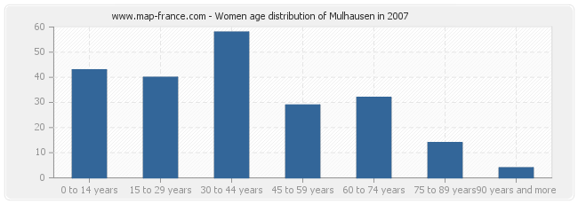 Women age distribution of Mulhausen in 2007