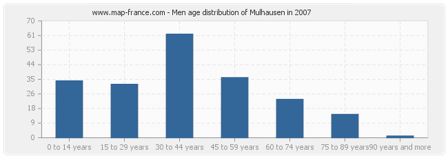 Men age distribution of Mulhausen in 2007
