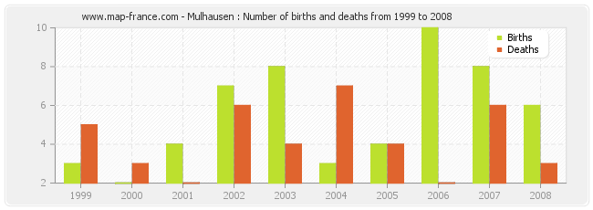Mulhausen : Number of births and deaths from 1999 to 2008
