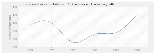 Mulhausen : Cubic interpolation of population growth