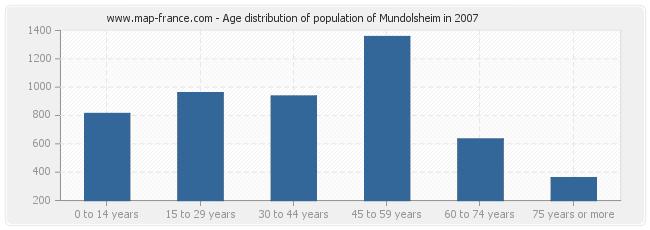 Age distribution of population of Mundolsheim in 2007