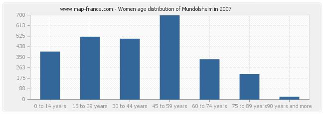 Women age distribution of Mundolsheim in 2007