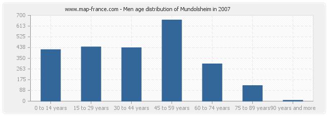 Men age distribution of Mundolsheim in 2007