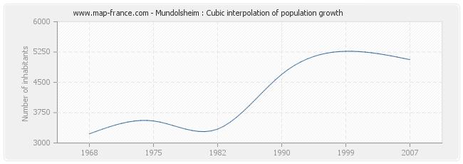Mundolsheim : Cubic interpolation of population growth