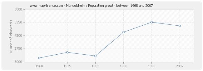 Population Mundolsheim
