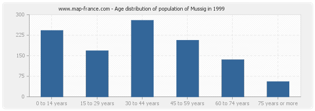 Age distribution of population of Mussig in 1999