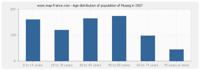 Age distribution of population of Mussig in 2007