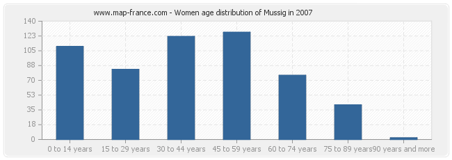 Women age distribution of Mussig in 2007