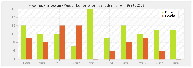 Mussig : Number of births and deaths from 1999 to 2008