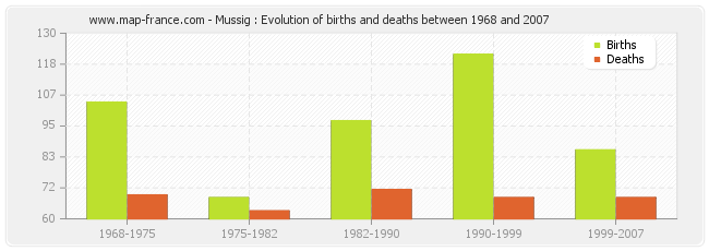 Mussig : Evolution of births and deaths between 1968 and 2007