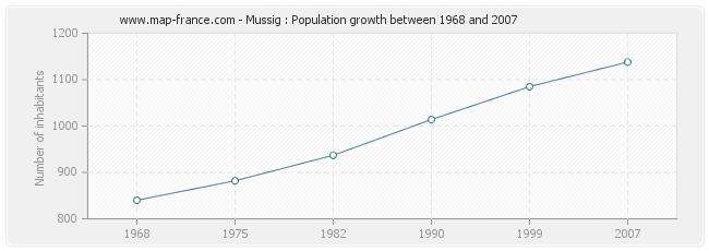 Population Mussig