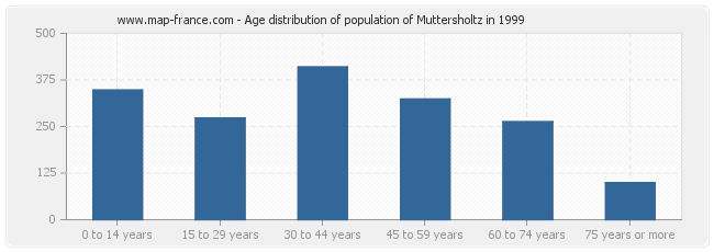 Age distribution of population of Muttersholtz in 1999