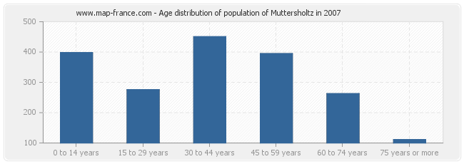 Age distribution of population of Muttersholtz in 2007