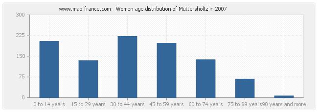 Women age distribution of Muttersholtz in 2007