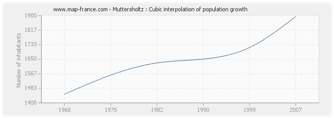 Muttersholtz : Cubic interpolation of population growth