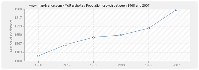 Population Muttersholtz