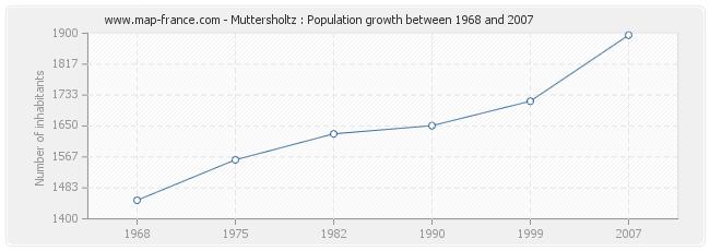 Population Muttersholtz