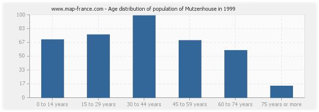 Age distribution of population of Mutzenhouse in 1999